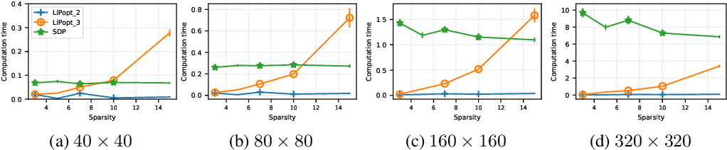 Figure 4 for Lipschitz constant estimation of Neural Networks via sparse polynomial optimization