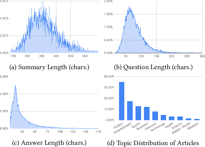 Figure 3 for Quiz-Style Question Generation for News Stories