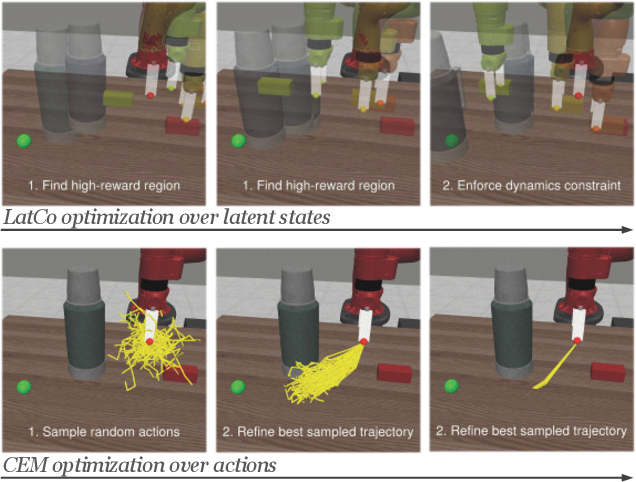 Figure 1 for Model-Based Reinforcement Learning via Latent-Space Collocation