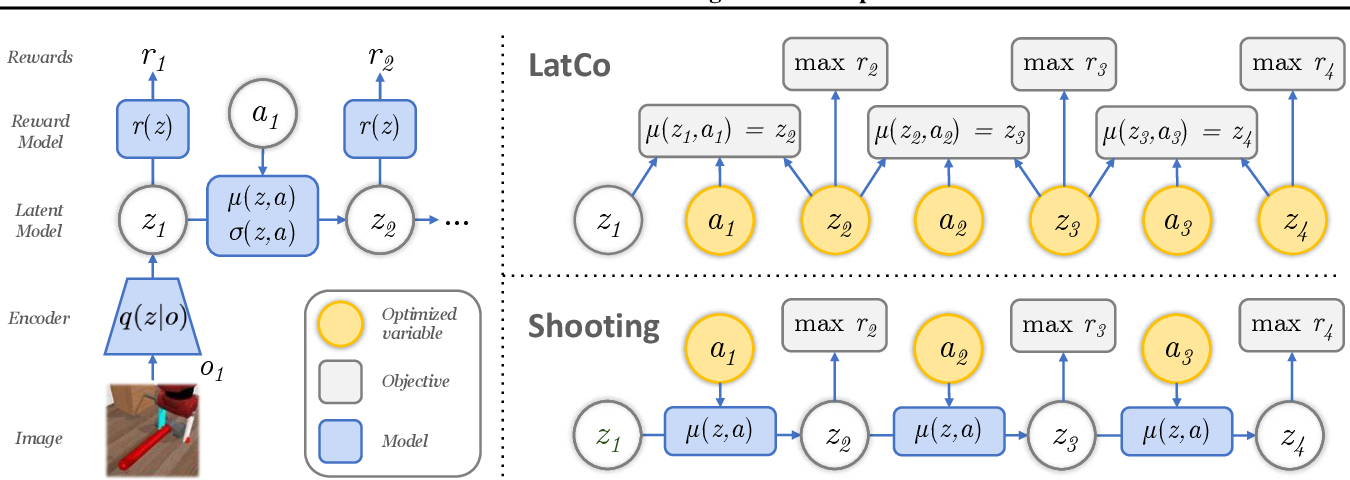 Figure 3 for Model-Based Reinforcement Learning via Latent-Space Collocation