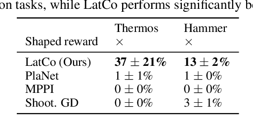 Figure 4 for Model-Based Reinforcement Learning via Latent-Space Collocation