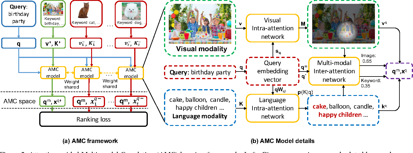 Figure 3 for AMC: Attention guided Multi-modal Correlation Learning for Image Search