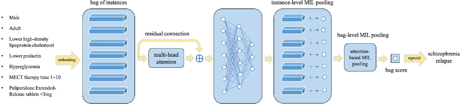 Figure 1 for Attention-based Multi-instance Neural Network for Medical Diagnosis from Incomplete and Low Quality Data