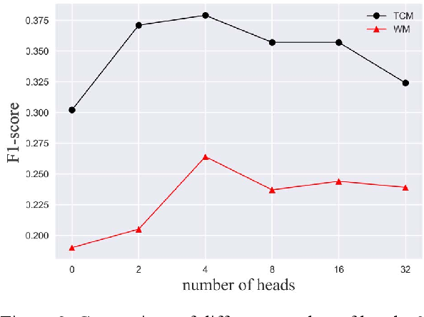 Figure 3 for Attention-based Multi-instance Neural Network for Medical Diagnosis from Incomplete and Low Quality Data