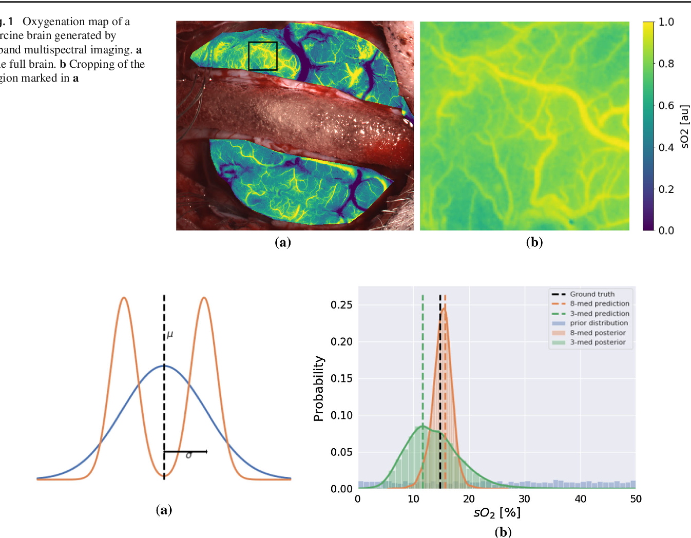 Figure 1 for Uncertainty-aware performance assessment of optical imaging modalities with invertible neural networks