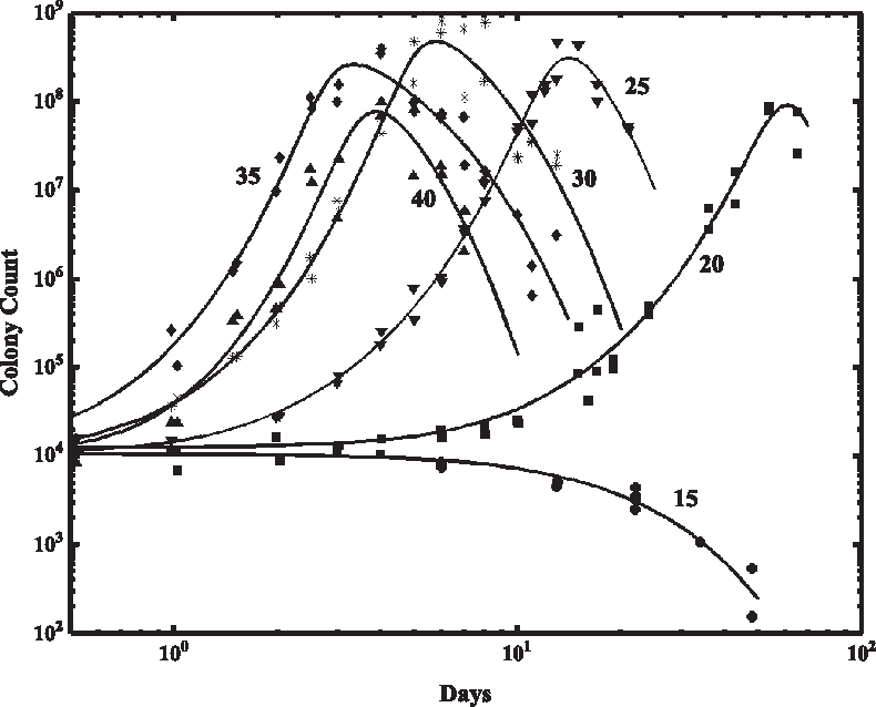 Figure 2 from A quasi-chemical model for the growth and death of