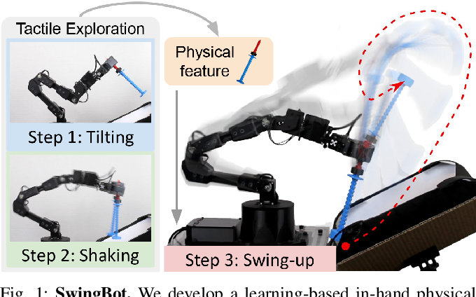 Figure 1 for SwingBot: Learning Physical Features from In-hand Tactile Exploration for Dynamic Swing-up Manipulation