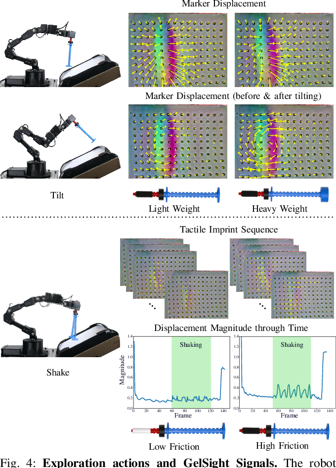 Figure 4 for SwingBot: Learning Physical Features from In-hand Tactile Exploration for Dynamic Swing-up Manipulation