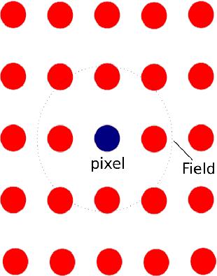 Fig. 1: The markov field neighbourhood of pixels