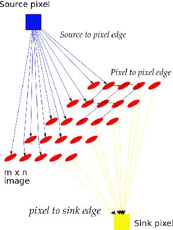 Fig. 2: The graph representation for segmentation