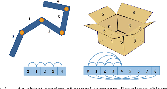 Figure 1 for Inferring 3D Articulated Models for Box Packaging Robot