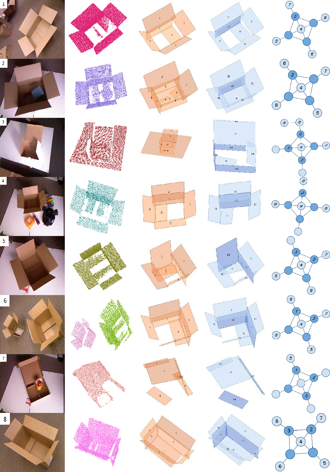 Figure 3 for Inferring 3D Articulated Models for Box Packaging Robot