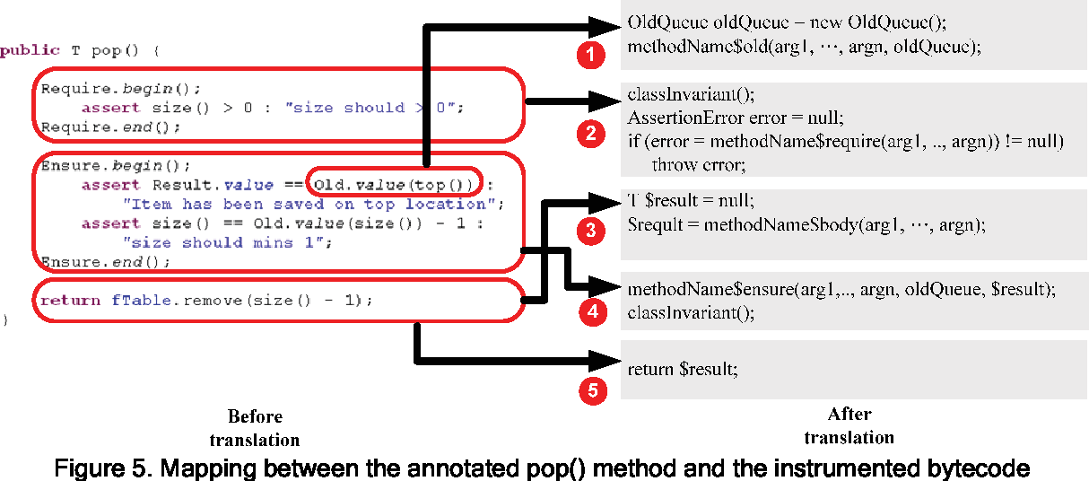 Figure 5 from ezContract: Using Marker Library and Bytecode
