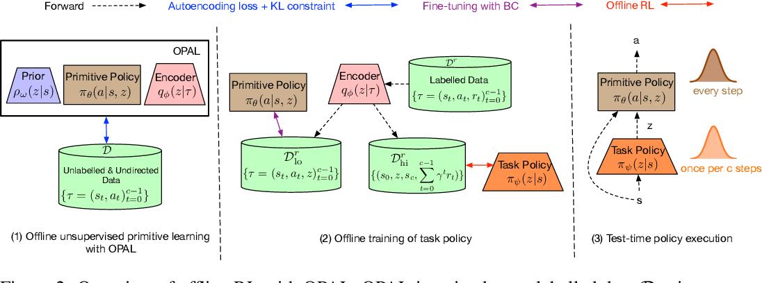 Figure 3 for OPAL: Offline Primitive Discovery for Accelerating Offline Reinforcement Learning