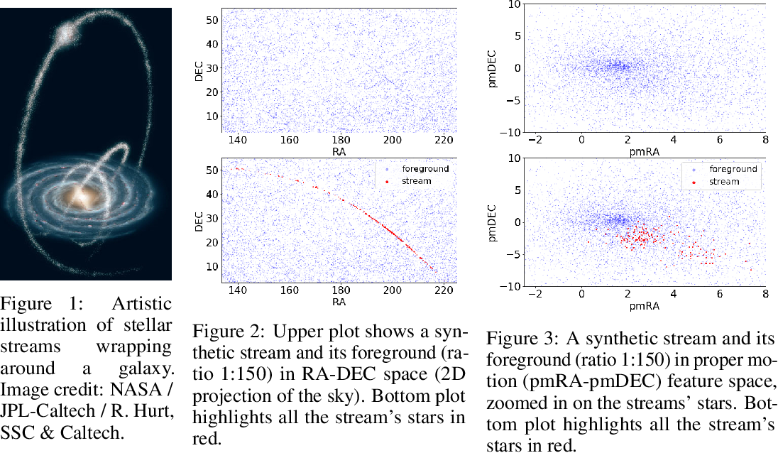 Figure 1 for Meta-Learning One-Class Classification with DeepSets: Application in the Milky Way