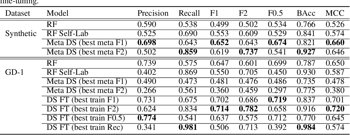 Figure 2 for Meta-Learning One-Class Classification with DeepSets: Application in the Milky Way