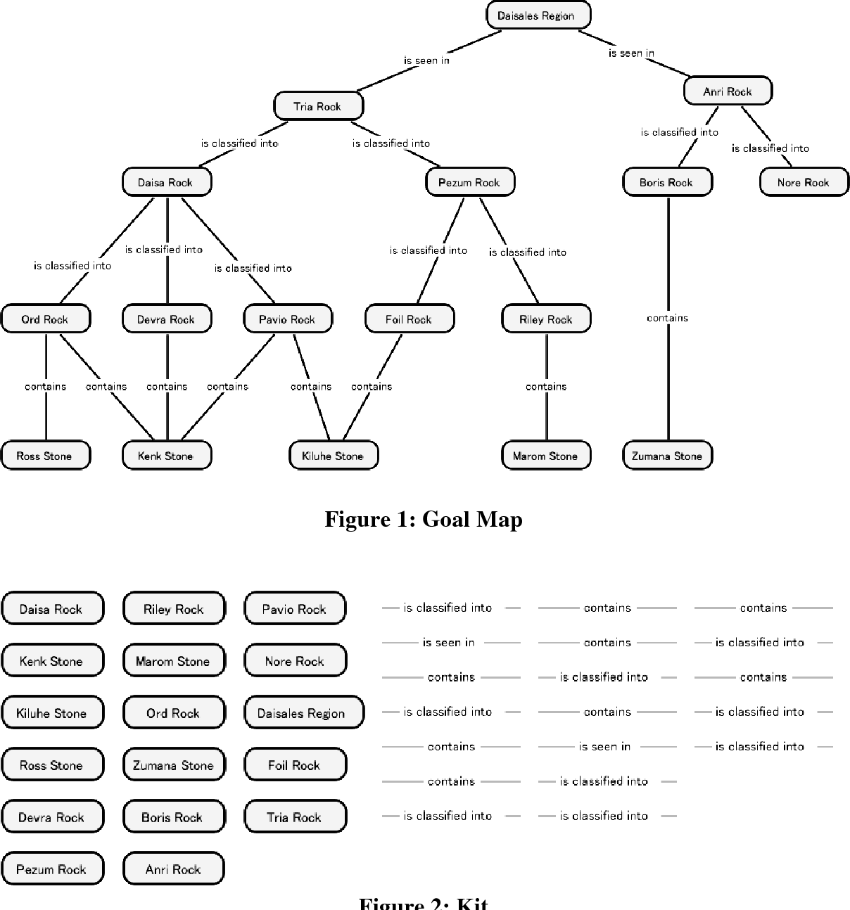 Pdf Comparison Of Kit Build And Scratch Build Concept Mapping