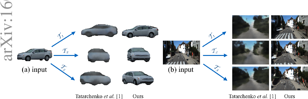 Figure 1 for View Synthesis by Appearance Flow