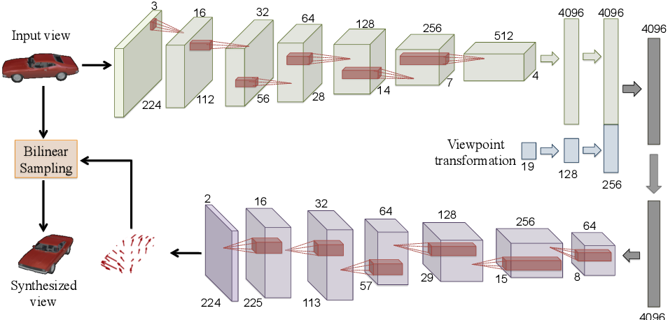 Figure 3 for View Synthesis by Appearance Flow