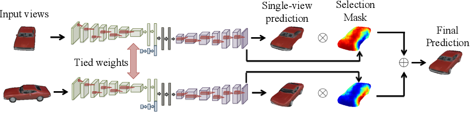 Figure 4 for View Synthesis by Appearance Flow