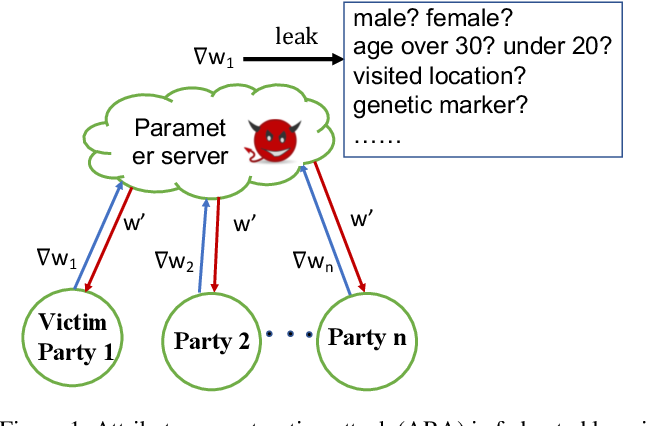 Figure 1 for A Novel Attribute Reconstruction Attack in Federated Learning