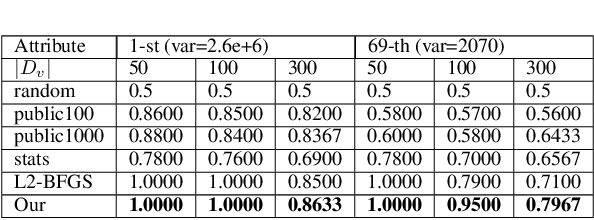 Figure 4 for A Novel Attribute Reconstruction Attack in Federated Learning