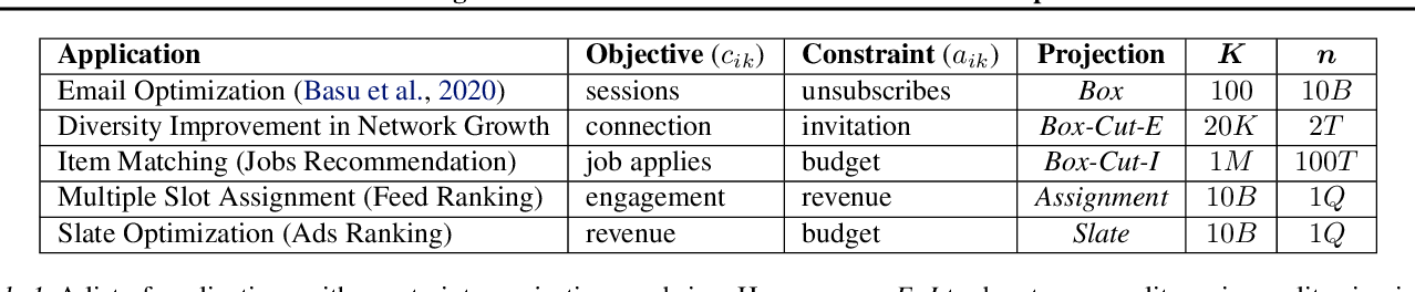 Figure 1 for Efficient Algorithms for Global Inference in Internet Marketplaces