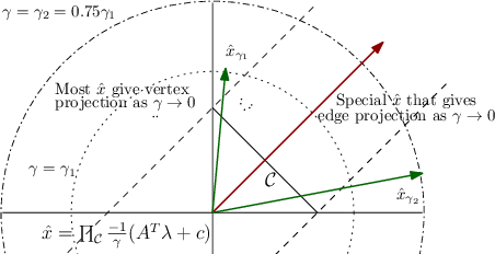 Figure 2 for Efficient Algorithms for Global Inference in Internet Marketplaces