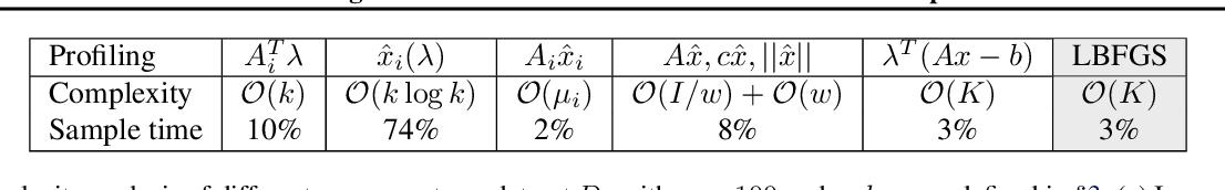 Figure 3 for Efficient Algorithms for Global Inference in Internet Marketplaces