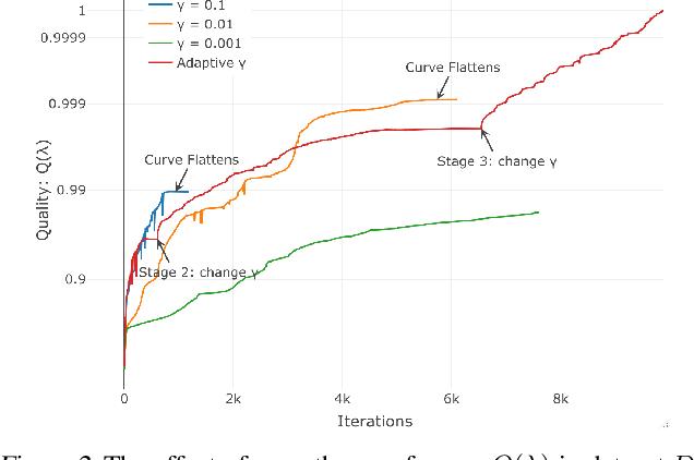 Figure 4 for Efficient Algorithms for Global Inference in Internet Marketplaces