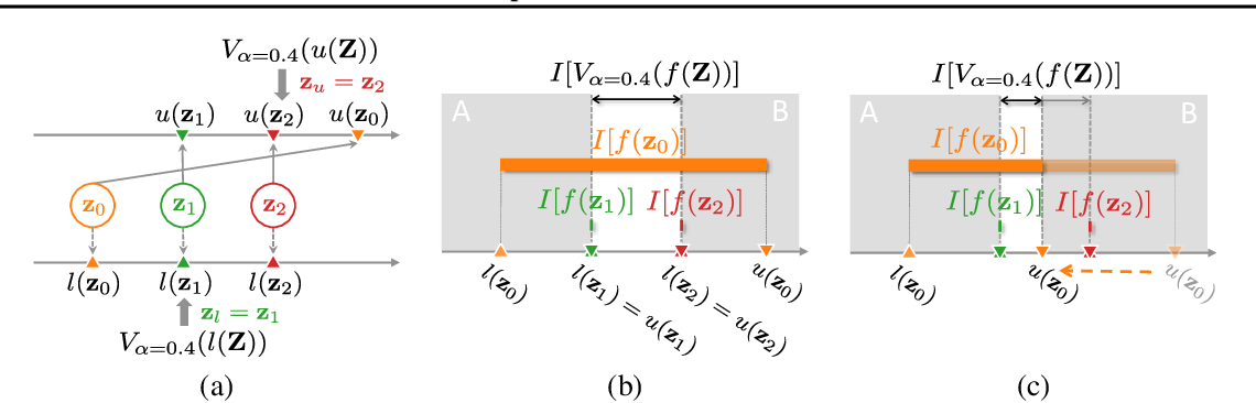 Figure 1 for Value-at-Risk Optimization with Gaussian Processes