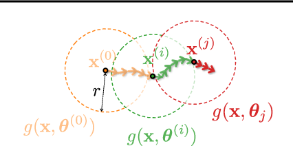 Figure 2 for Value-at-Risk Optimization with Gaussian Processes