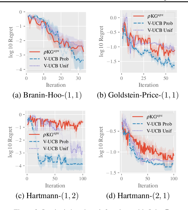 Figure 3 for Value-at-Risk Optimization with Gaussian Processes