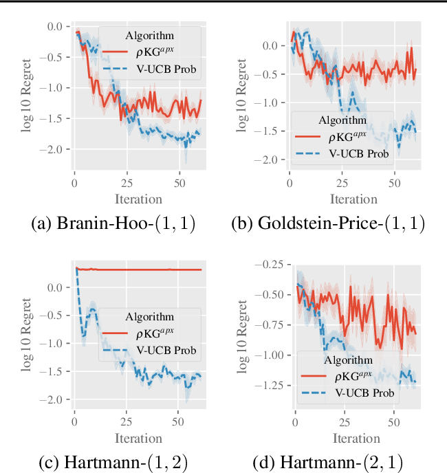 Figure 4 for Value-at-Risk Optimization with Gaussian Processes
