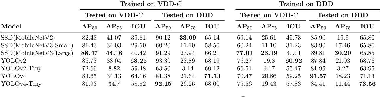 Figure 2 for An Analysis of Deep Object Detectors For Diver Detection