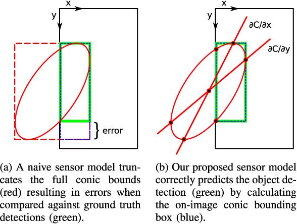 Figure 2 for QuadricSLAM: Dual Quadrics from Object Detections as Landmarks in Object-oriented SLAM