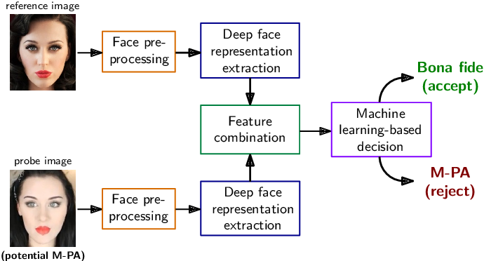 Figure 3 for Detection of Makeup Presentation Attacks based on Deep Face Representations