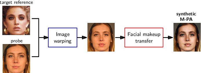 Figure 4 for Detection of Makeup Presentation Attacks based on Deep Face Representations