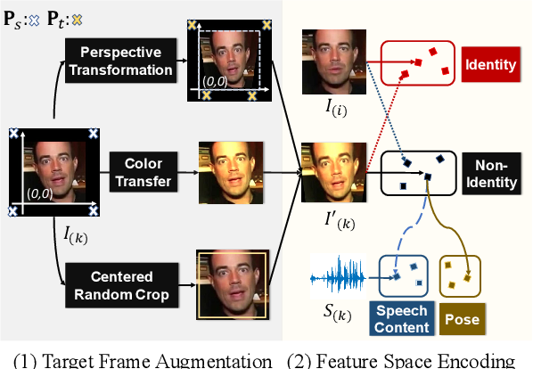 Figure 2 for Pose-Controllable Talking Face Generation by Implicitly Modularized Audio-Visual Representation