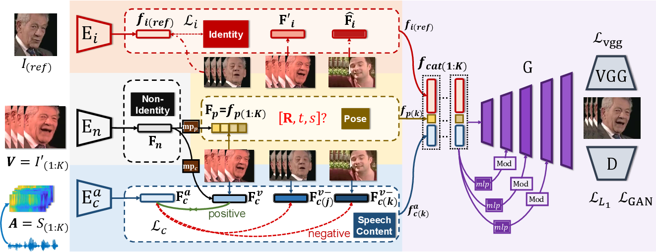 Figure 4 for Pose-Controllable Talking Face Generation by Implicitly Modularized Audio-Visual Representation