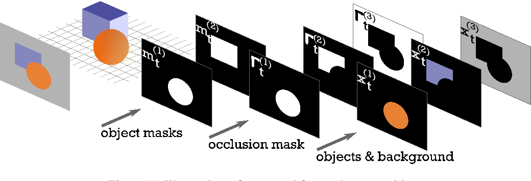 Figure 1 for Self-Supervision by Prediction for Object Discovery in Videos