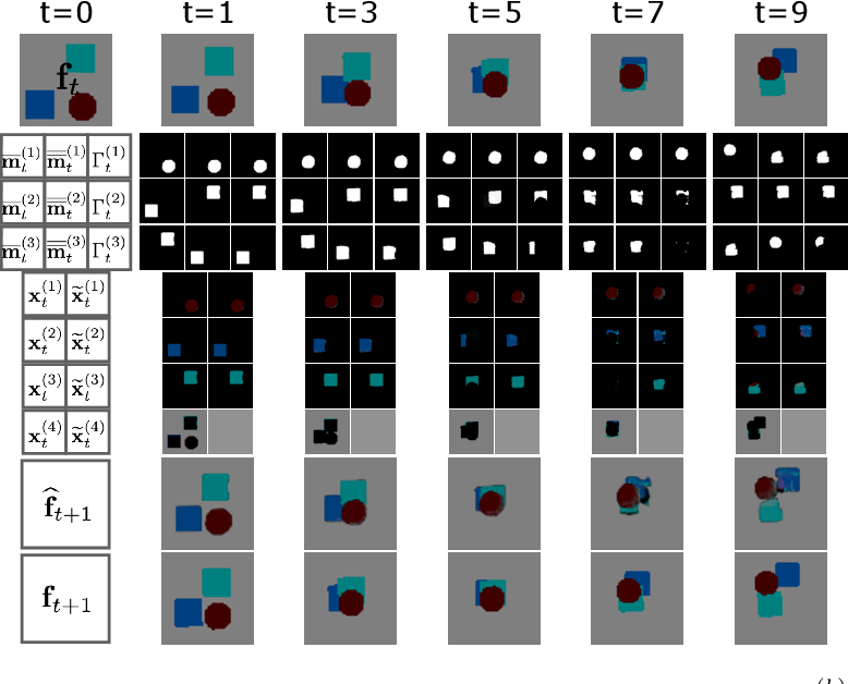 Figure 4 for Self-Supervision by Prediction for Object Discovery in Videos