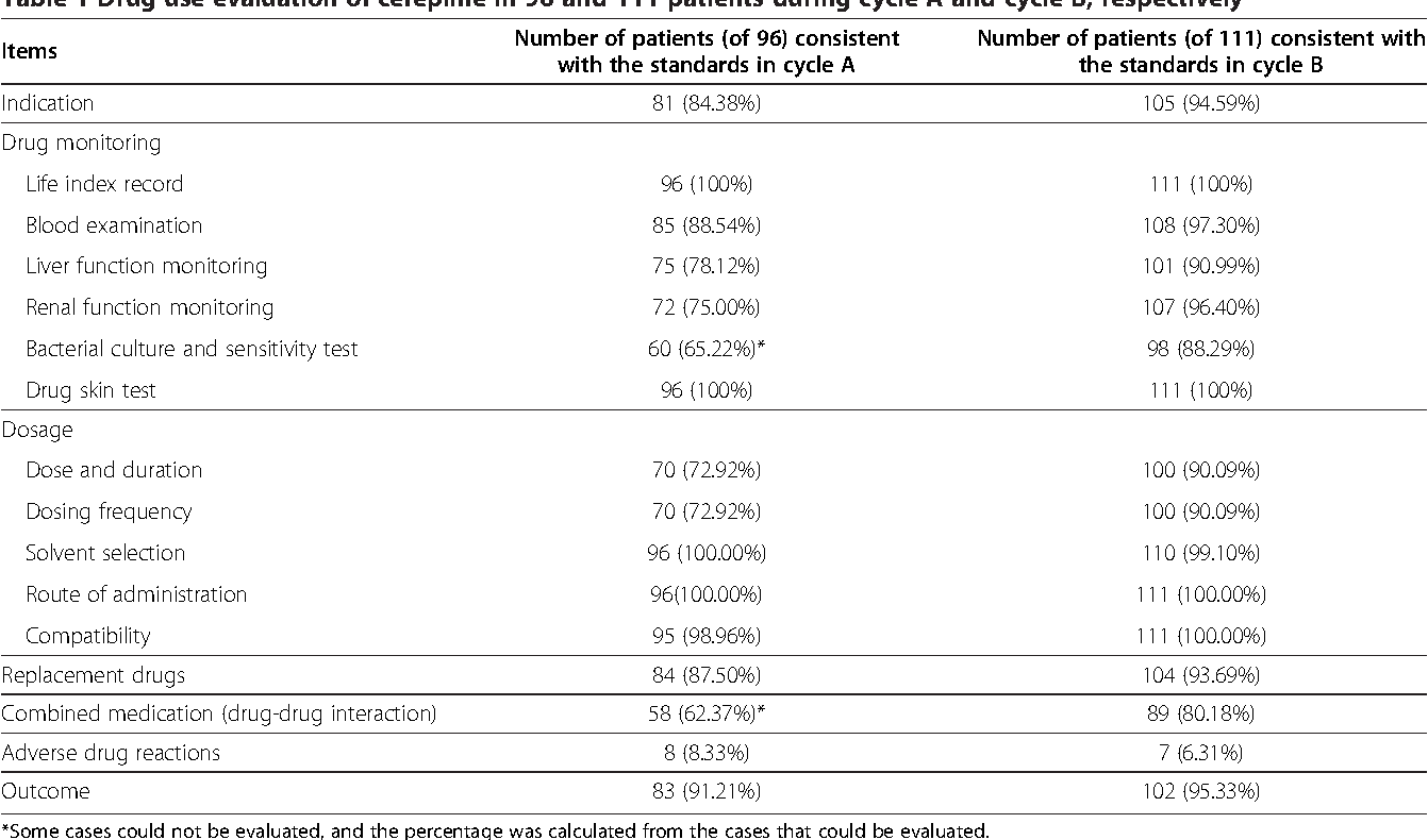 Drug use evaluation of cefepime in the first affiliated hospital of