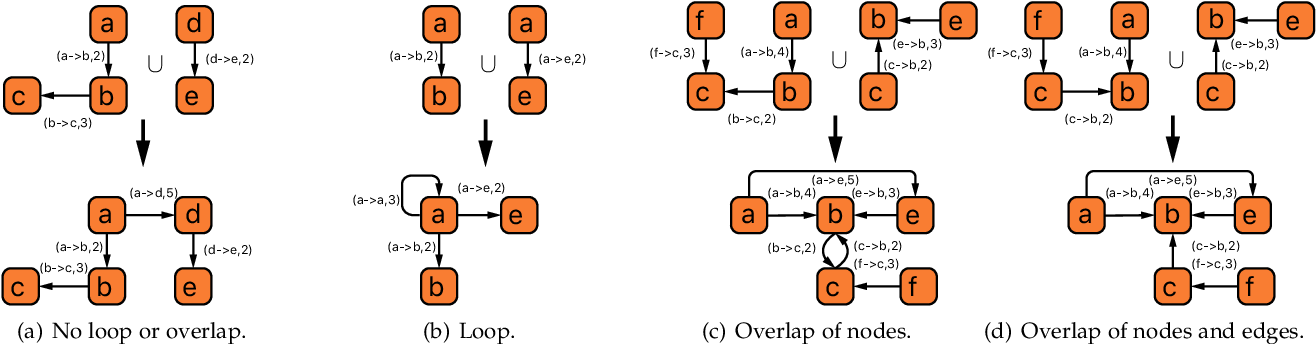 Figure 1 for To Understand Representation of Layer-aware Sequence Encoders as Multi-order-graph