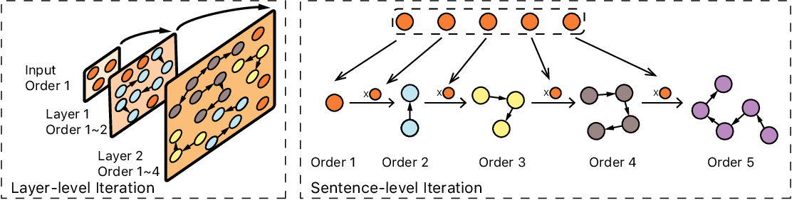 Figure 2 for To Understand Representation of Layer-aware Sequence Encoders as Multi-order-graph