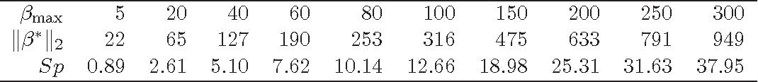 Figure 1 for The Lasso under Heteroscedasticity