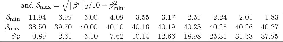 Figure 3 for The Lasso under Heteroscedasticity