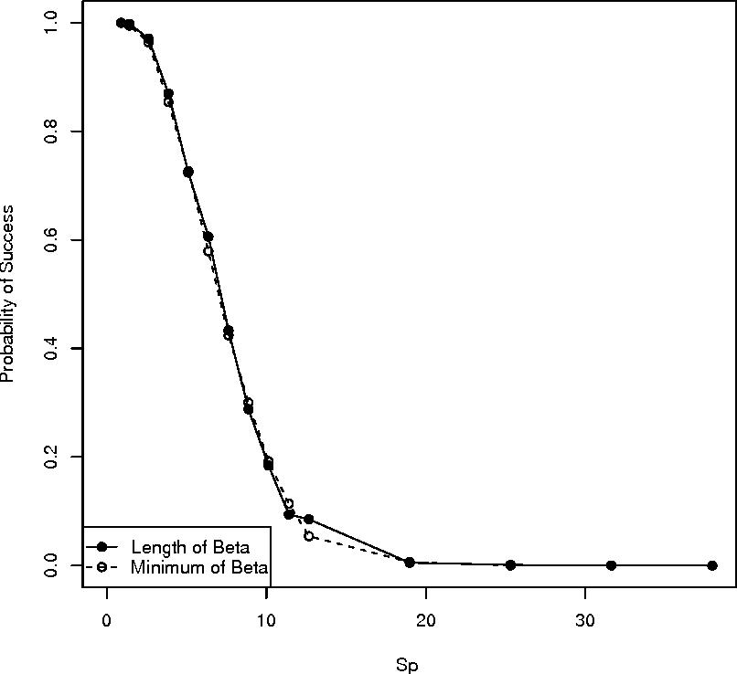Figure 2 for The Lasso under Heteroscedasticity