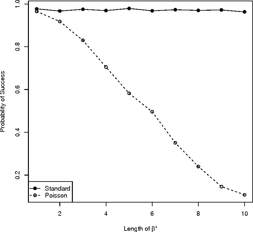Figure 4 for The Lasso under Heteroscedasticity