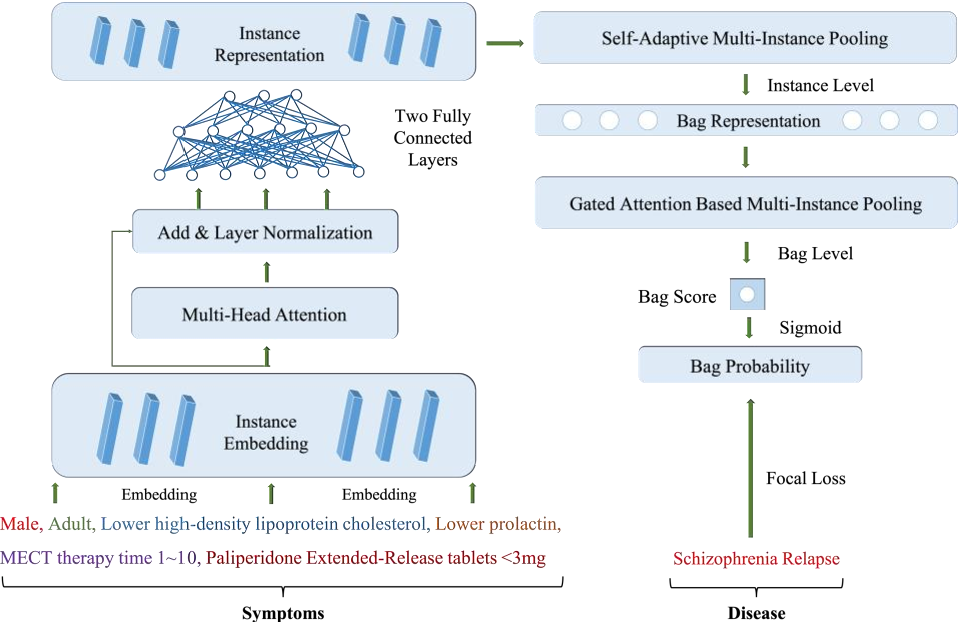 Figure 1 for AMI-Net+: A Novel Multi-Instance Neural Network for Medical Diagnosis from Incomplete and Imbalanced Data